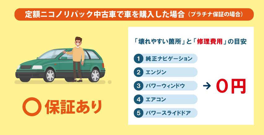 定額ニコノリパック中古車で車を購入した場合(プラチナ保証の場合)