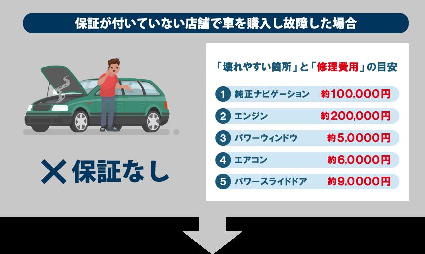 保証が付いていない店舗で車を購入し故障した場合